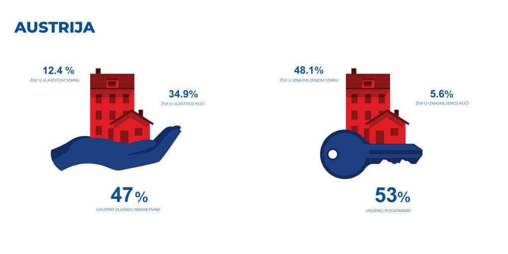 Infografika - Austrija - odnos vlasnika nekretnina i podstanara