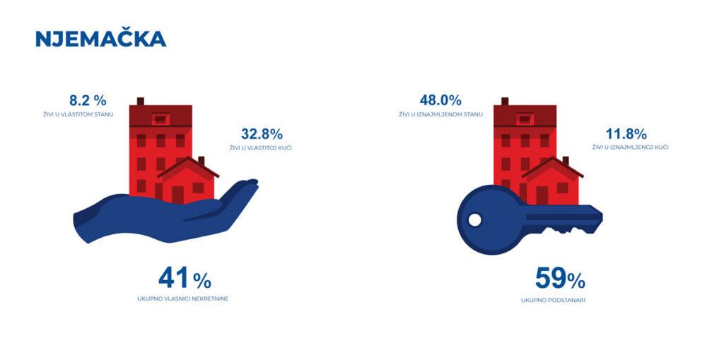 Infografika - Njemačka- odnos vlasnika nekretnina i podstanara