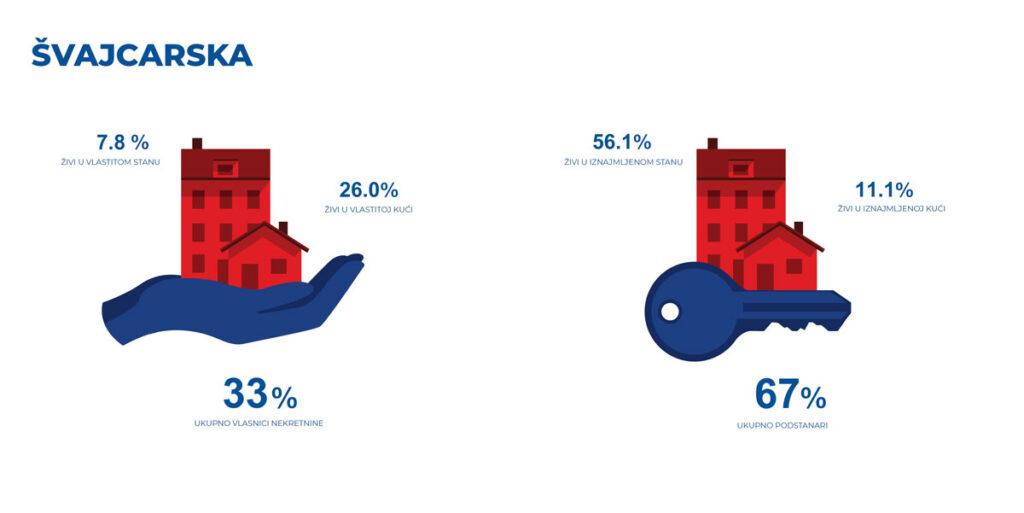 Infografika - Švajcarska - odnos vlasnika nekretnina i podstanara