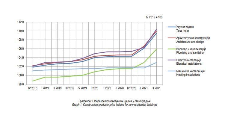 rast cijene stanova Banja Luka